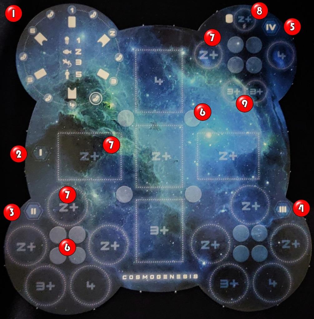 Explicación del tablero central de Cosmogenesis